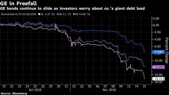 GE Bonds Keep Plunging, Pushing Through All-Time Lows