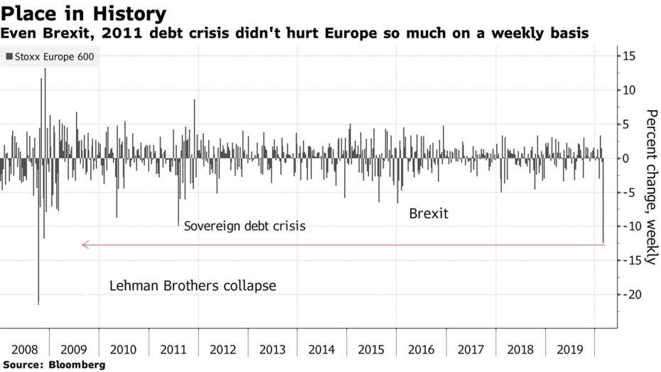 Even Brexit, 2011 debt crisis didn't hurt Europe so much on a weekly basis