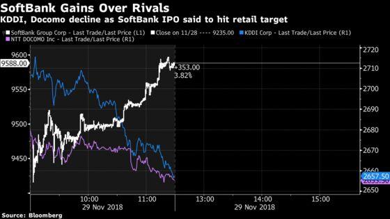 SoftBank's$21 Billion IPO Reaches Retail Sales Target