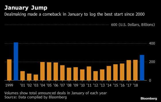 M&A Surge Driven by U.S. Deals Makes for Best January Since 2000