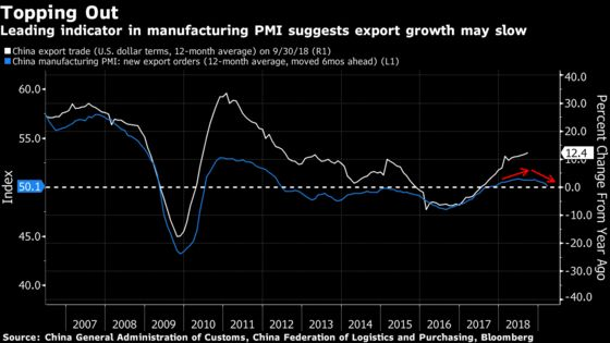 Rush to Beat Tariffs Fuels Record China Trade Surplus With U.S.