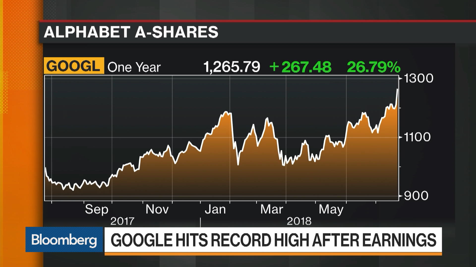 Google shares hit record highs 95