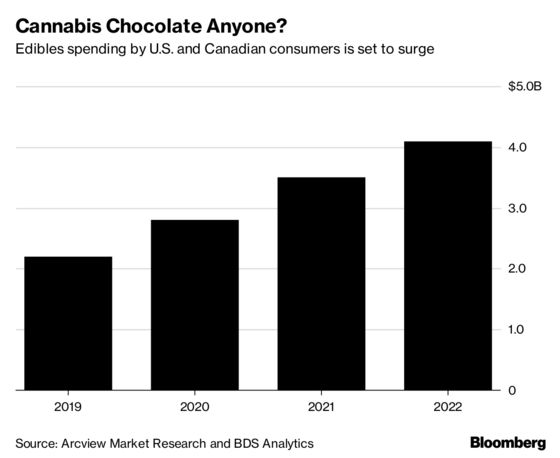 Bongs Are Out, Gelcaps Are in as Canada Prepares for Legal Pot