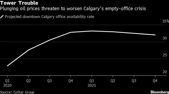 In Canada's Oil Capital, a Real Estate Glut Compounds the Misery