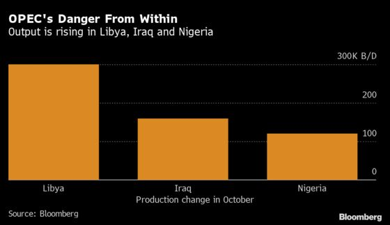 OPEC Boosts Output Even as New Virus Wave Sends Oil Crashing