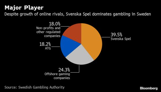 Betting Giant Says SwedishMarket Not Big Enough for '70 of Us'