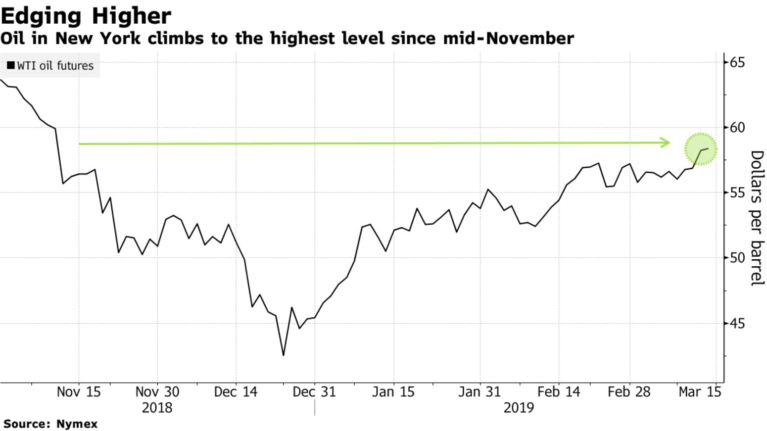Oil in New York climbs to the highest level since mid-November