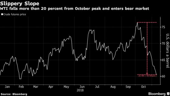 Energy ETFs Slide as Crude Falls Further Into a Bear Market