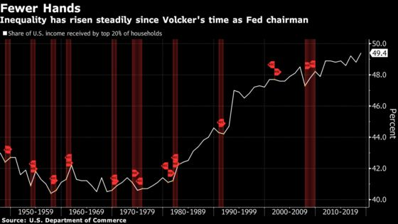 How Paul Volcker Paved the Way for Today's Low Rates