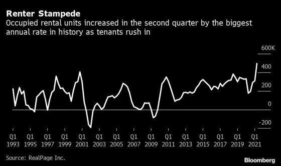 Apartment Rents Post Record Gain as Tenants Flood U.S. Market