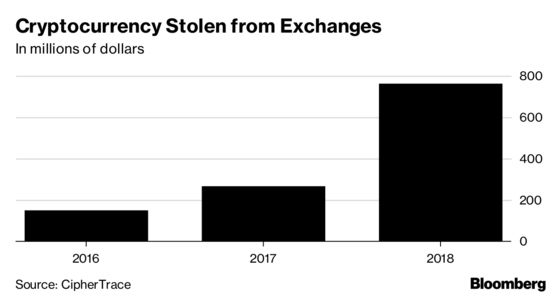 Crypto Thefts Triple, Driving Growth in Coin Money-Laundering