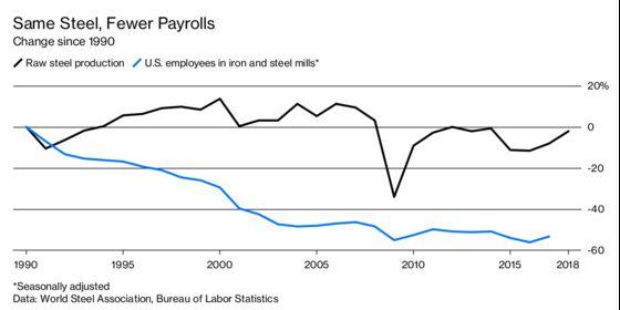 Why Trump's Tariffs Didn't Help Create More Steel Jobs