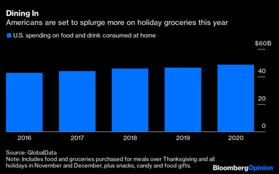 If the Holidays Make Anyone Happy This Year, It's Grocers
