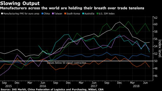 Factories From Asia to Europe Put on the Brakes OverTrade Tensions