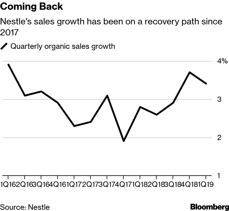 Nestle (NESN) Sales Post Best Increase in Three Years - Bloomberg