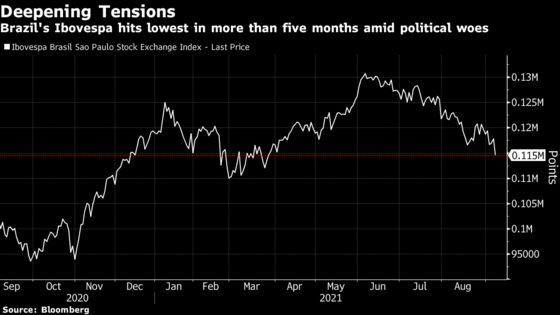 Brazil Assets Sink as Political Risk Flares Up Amid Protests