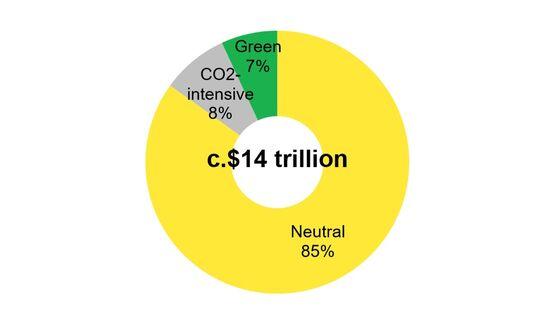 Biden Plan Grows, Doesn't Green Global Stimulus Pot