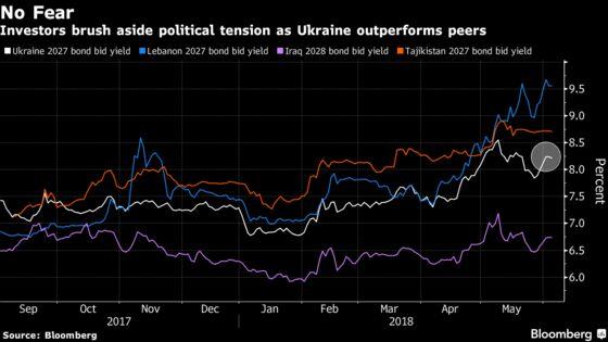 Moment of Truth Nears for Ukraine Investors Ignoring Turmoil