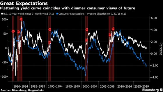 Yield Curve Isn't Lying About Next Recession, Guggenheim Says
