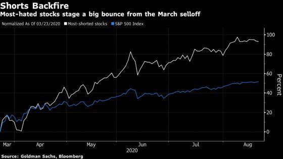 Bears Are Going Extinct in Stock Market's $13 Trillion Rebound