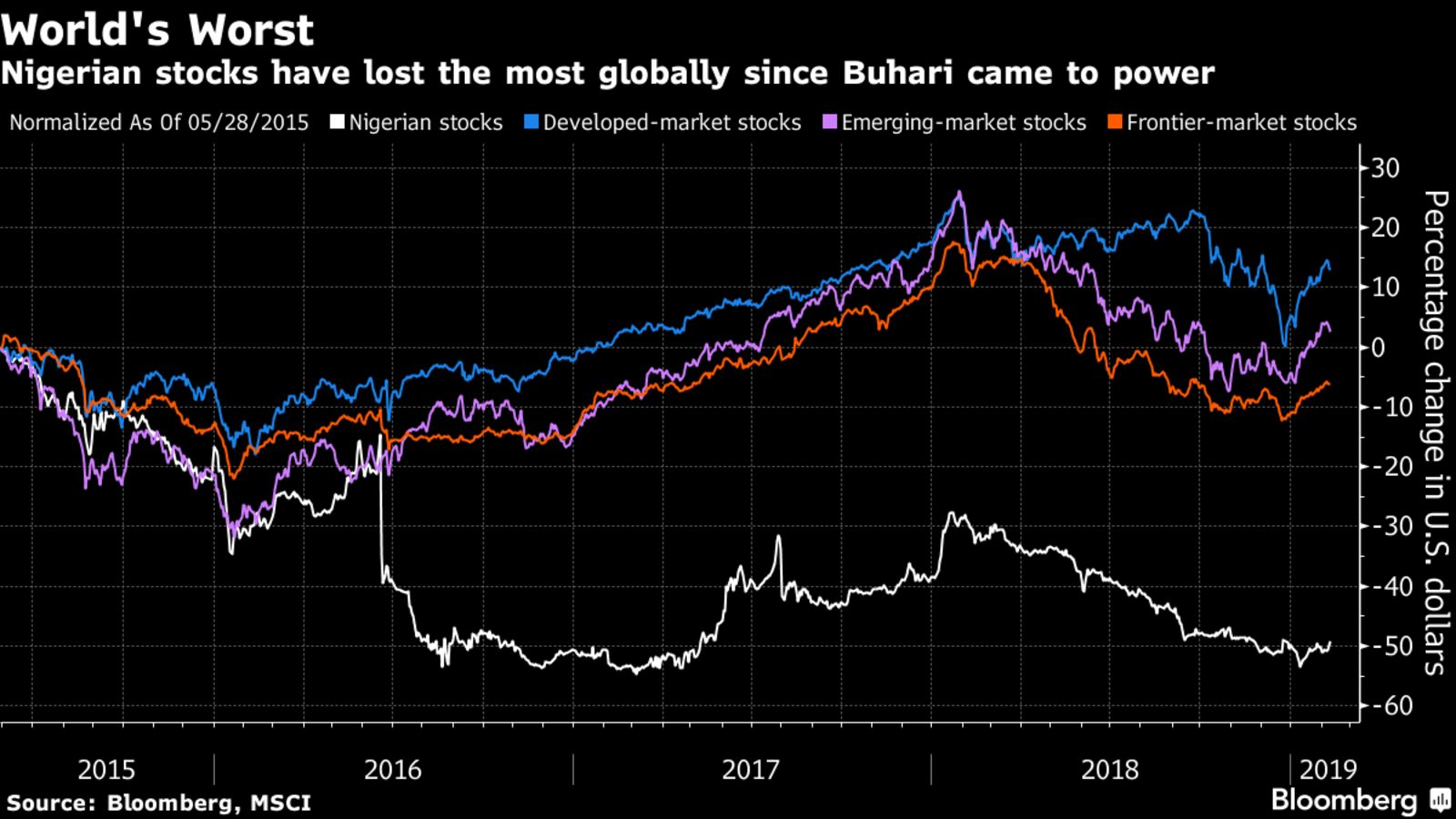 Nigerian stocks have lost the most globally since Buhari came to power