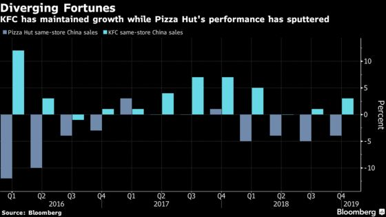 Fried Chicken Feeds Yum China's Sales Gain Again as Pizza Cools