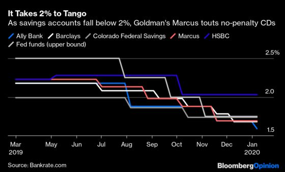 Goldman Woos Mom and Pop With a 2% Magic Number