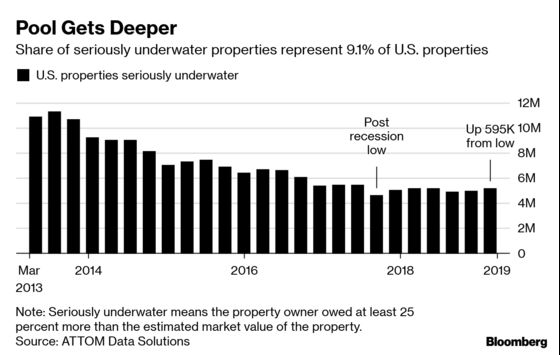 U.S. Housing Wealth Diverges Between 'Underwater' and 'Equity Rich'