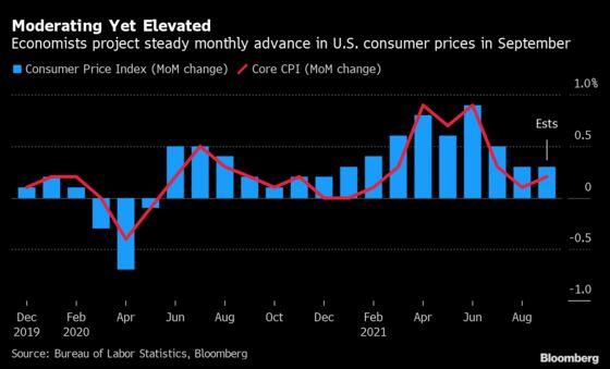 U.S. Price Pressures Keep Percolating in Economy: Eco Week Ahead