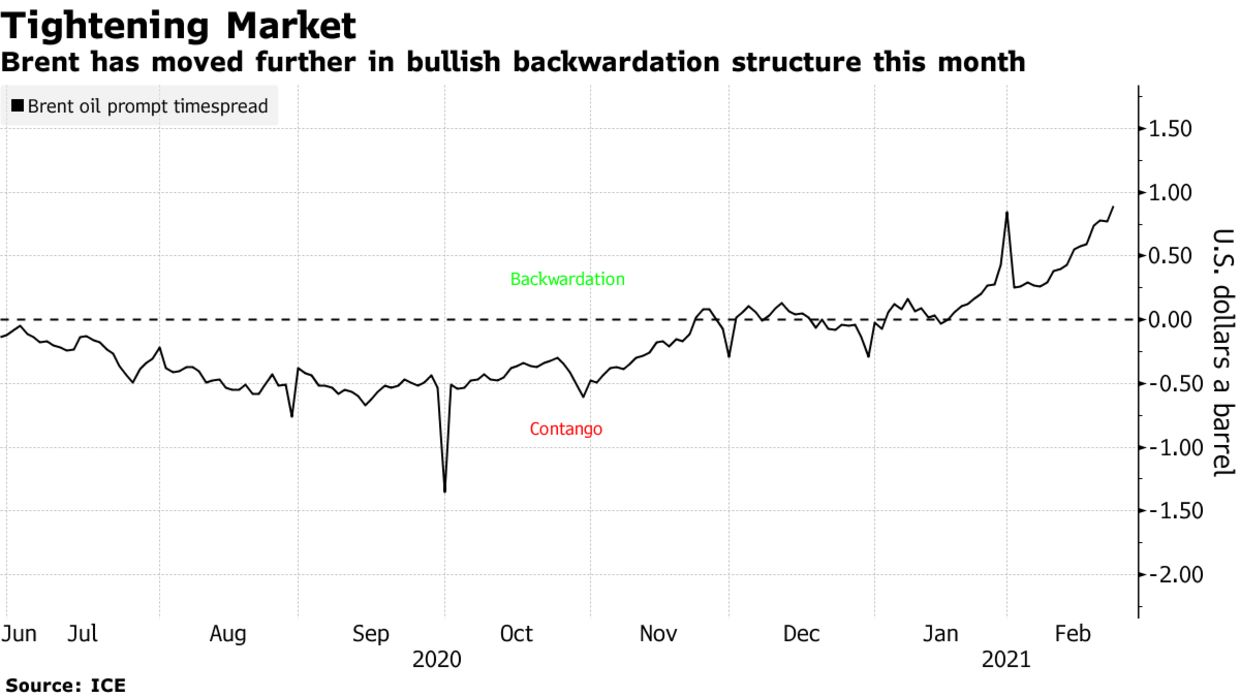 Brent has moved further in bullish backwardation structure this month