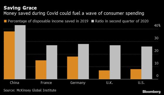 McKinsey Sees Fast But Uneven Consumer Rebound From Covid Crisis