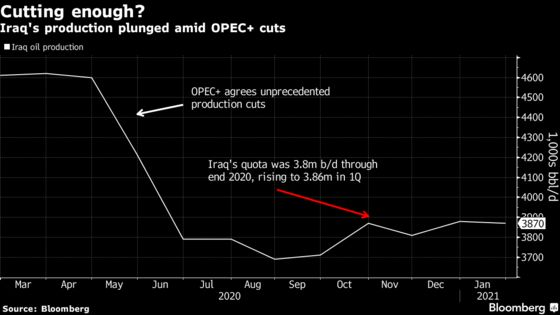 OPEC's Number Two Iraq Misses Goal to Make Up for Quota Breaches