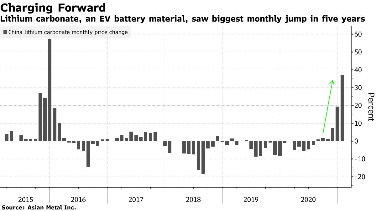 Lithium carbonate, an EV battery material, saw biggest monthly jump in five years