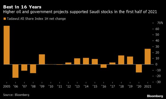 Saudi Stocks Had Their Best First Half in 16 Years: Chart