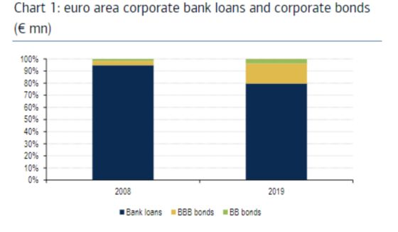Loans Are in High Demand. Will European BanksDeliver?
