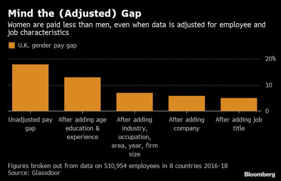U.K. Gender Pay Gap Not Explained by Tenure, Location, or Role