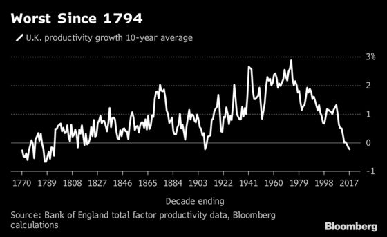Harry Potter and the Bank of England's Productivity Policy Maker
