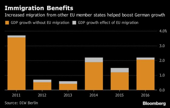 EU Migration Is Helping Germany's Economic Boom