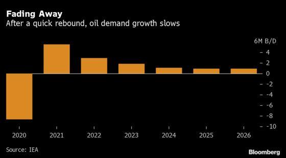 Global Oil Demand Won't Hit Pre-Virus Level Until 2023, IEA Says