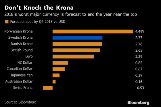Swedish Krona Finds a Friend as State Street Suggests Overweight
