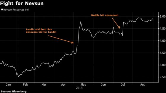 Nevsun Finds a White Knight in Zijin With $1.41 Billion Deal