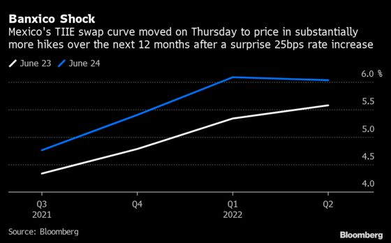 Mexico Traders Bet Rates to Rise Much More Than Officials Signal