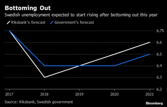Exit From Negative Rates Is Looking Harder for Sweden's Riksbank