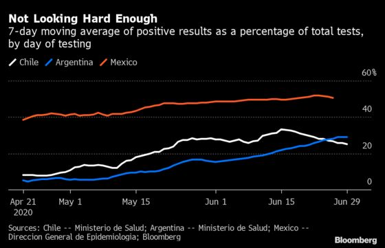 Half of All Covid Tests Are Positive in Mexico, Highest in World