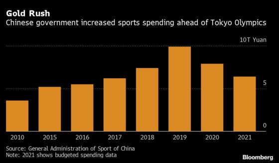 China Sees Sports as Growth Driver After Its Olympics Success
