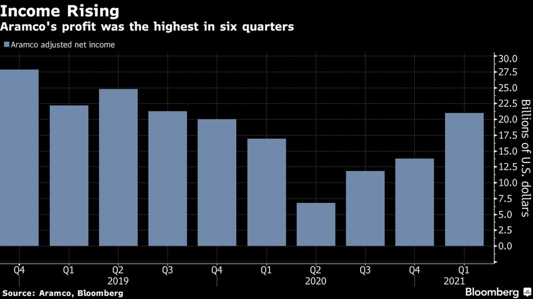 Aramco's profit was the highest in six quarters