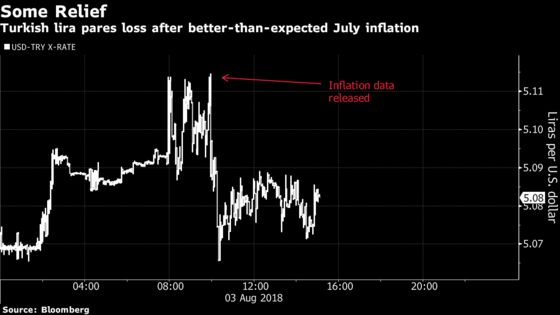 Turkish Markets Catch a Break on Slower-Than-Forecast Inflation