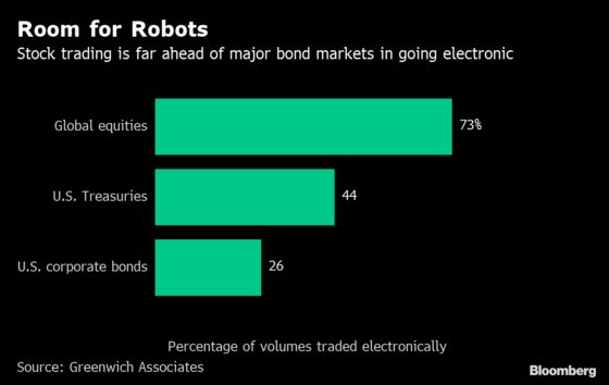 Robots Conquered Stock Markets. Now They're Coming for Bonds and Currencies