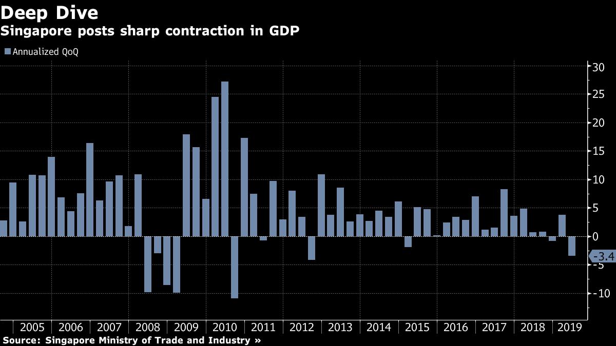 GDP Singapore bat ngo suy giam va loi canh bao cho thuong mai toan cau