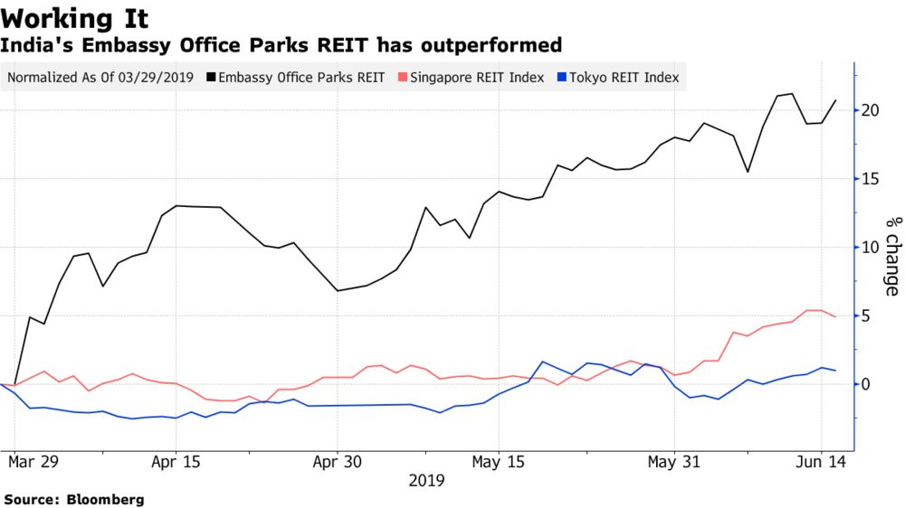 Blackstone-Backed India REIT Wins Over Investors Amid Low Rates